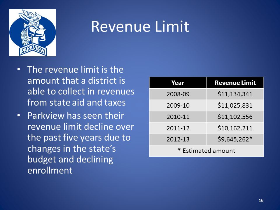 Revenue Limit The revenue limit is the amount that a district is able to collect in revenues from state aid and taxes Parkview has seen their revenue limit decline over the past five years due to changes in the state's budget and declining enrollment 16 YearRevenue Limit 2008-09$11,134,341 2009-10$11,025,831 2010-11$11,102,556 2011-12$10,162,211 2012-13$9,645,262* * Estimated amount