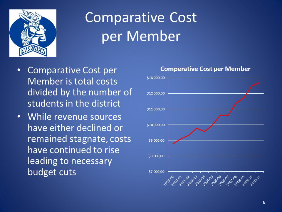 Comparative Cost per Member Comparative Cost per Member is total costs divided by the number of students in the district While revenue sources have either declined or remained stagnate, costs have continued to rise leading to necessary budget cuts 6