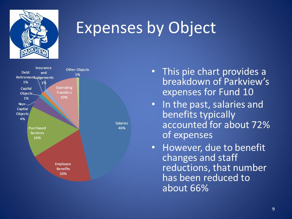 Expenses by Object This pie chart provides a breakdown of Parkview's expenses for Fund 10 In the past, salaries and benefits typically accounted for about 72% of expenses However, due to benefit changes and staff reductions, that number has been reduced to about 66% 9