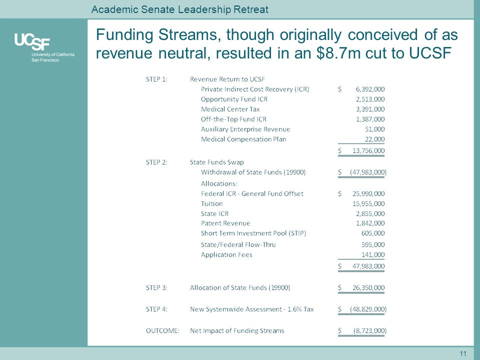 Funding Streams, though originally conceived of as revenue neutral, resulted in an $8.7m cut to UCSF 11 Academic Senate Leadership Retreat