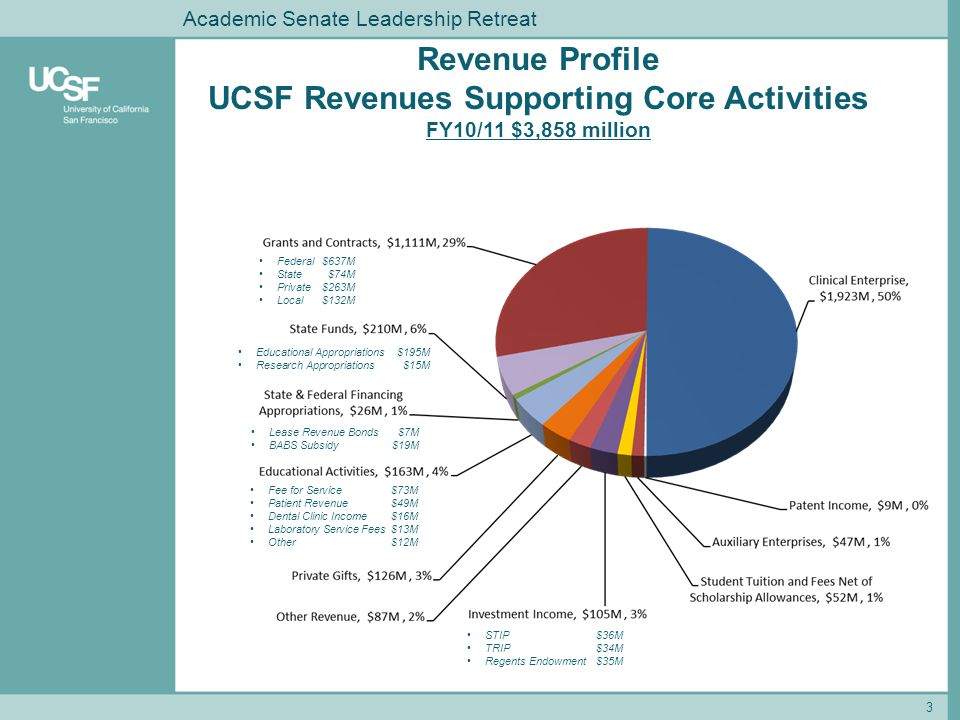 Revenue Profile UCSF Revenues Supporting Core Activities FY10/11 $3,858 million Federal$637M State$74M Private$263M Local$132M STIP$36M TRIP$34M Regen