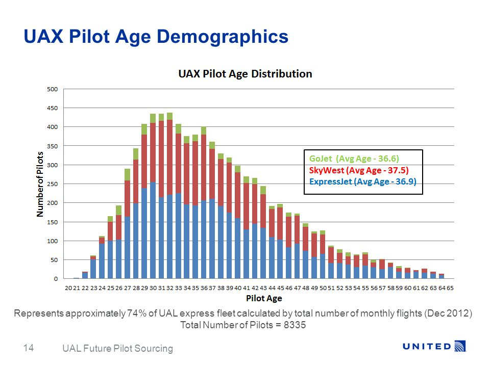 UAX Pilot Age Demographics Represents approximately 74% of UAL express fleet calculated by total number of monthly flights (Dec 2012) Total Number of