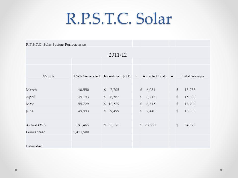 R.P.S.T.C. Solar R.P.S.T.C.