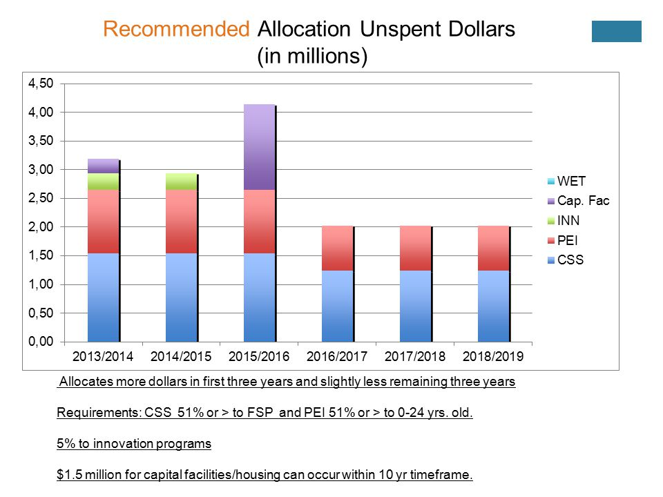 Recommended Allocation Unspent Dollars (in millions) Allocates more dollars in first three years and slightly less remaining three years Requirements: CSS 51% or > to FSP and PEI 51% or > to 0-24 yrs.
