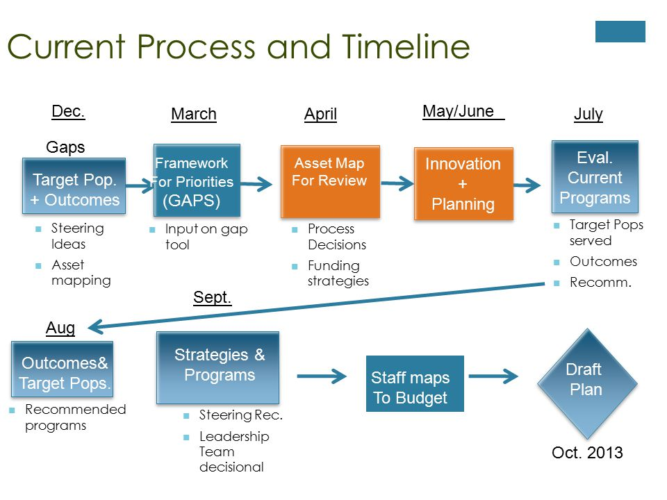 Current Process and Timeline Target Pop. + Outcomes Outcomes& Target Pops.