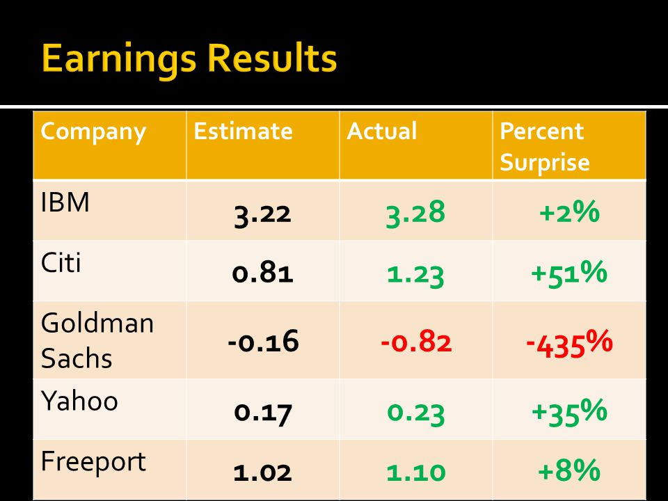 CompanyEstimateActualPercent Surprise IBM 3.223.28+2% Citi 0.811.23+51% Goldman Sachs -0.16-0.82-435% Yahoo 0.170.23+35% Freeport 1.021.10+8%