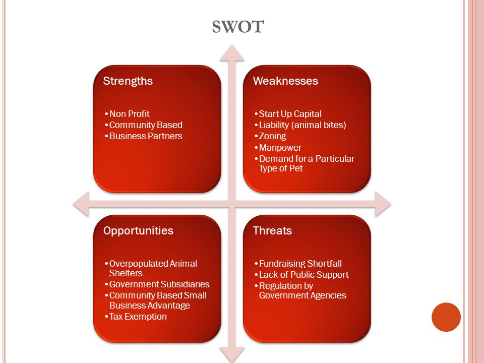 SWOT Strengths Non Profit Community Based Business Partners Weaknesses Start Up Capital Liability (animal bites) Zoning Manpower Demand for a Particular Type of Pet Opportunities Overpopulated Animal Shelters Government Subsidiaries Community Based Small Business Advantage Tax Exemption Threats Fundraising Shortfall Lack of Public Support Regulation by Government Agencies