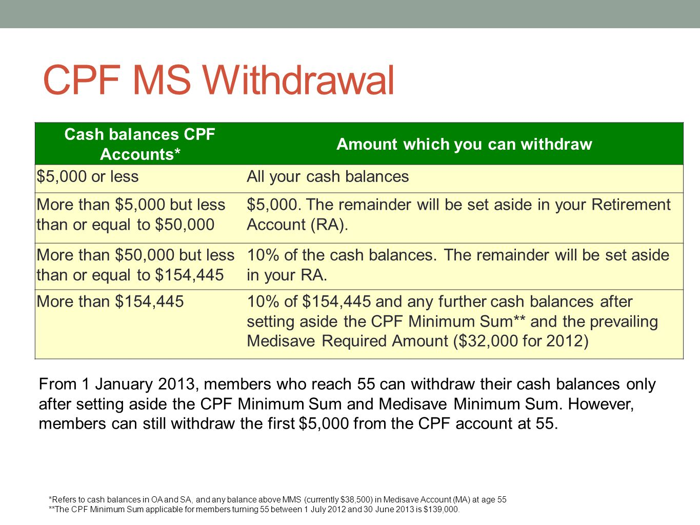 CPF MS Withdrawal Cash balances CPF Accounts* Amount which you can withdraw $5,000 or lessAll your cash balances More than $5,000 but less than or equ