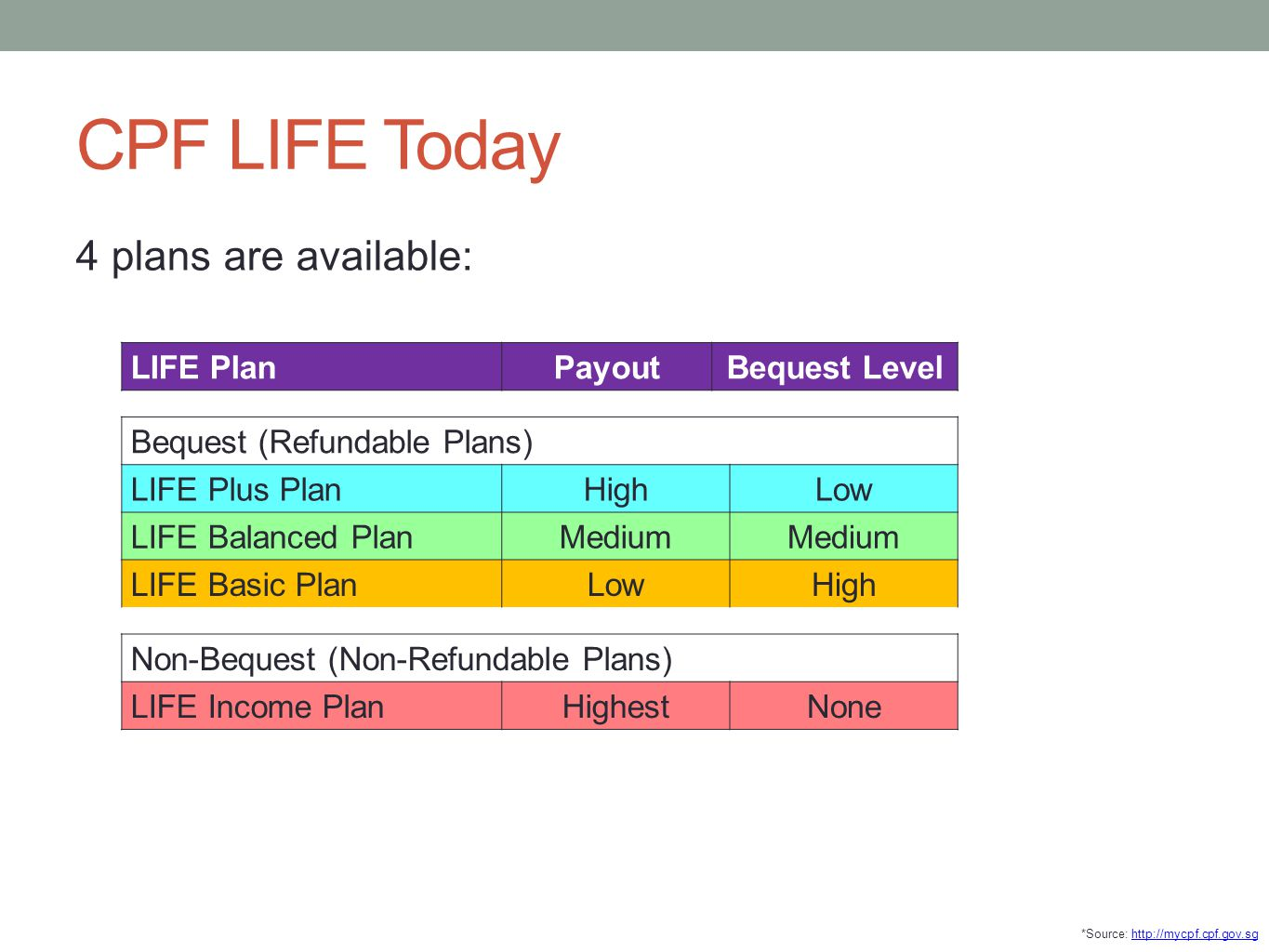 CPF LIFE Today 4 plans are available: LIFE PlanPayoutBequest Level Bequest (Refundable Plans) LIFE Plus PlanHighLow LIFE Balanced PlanMedium LIFE Basi