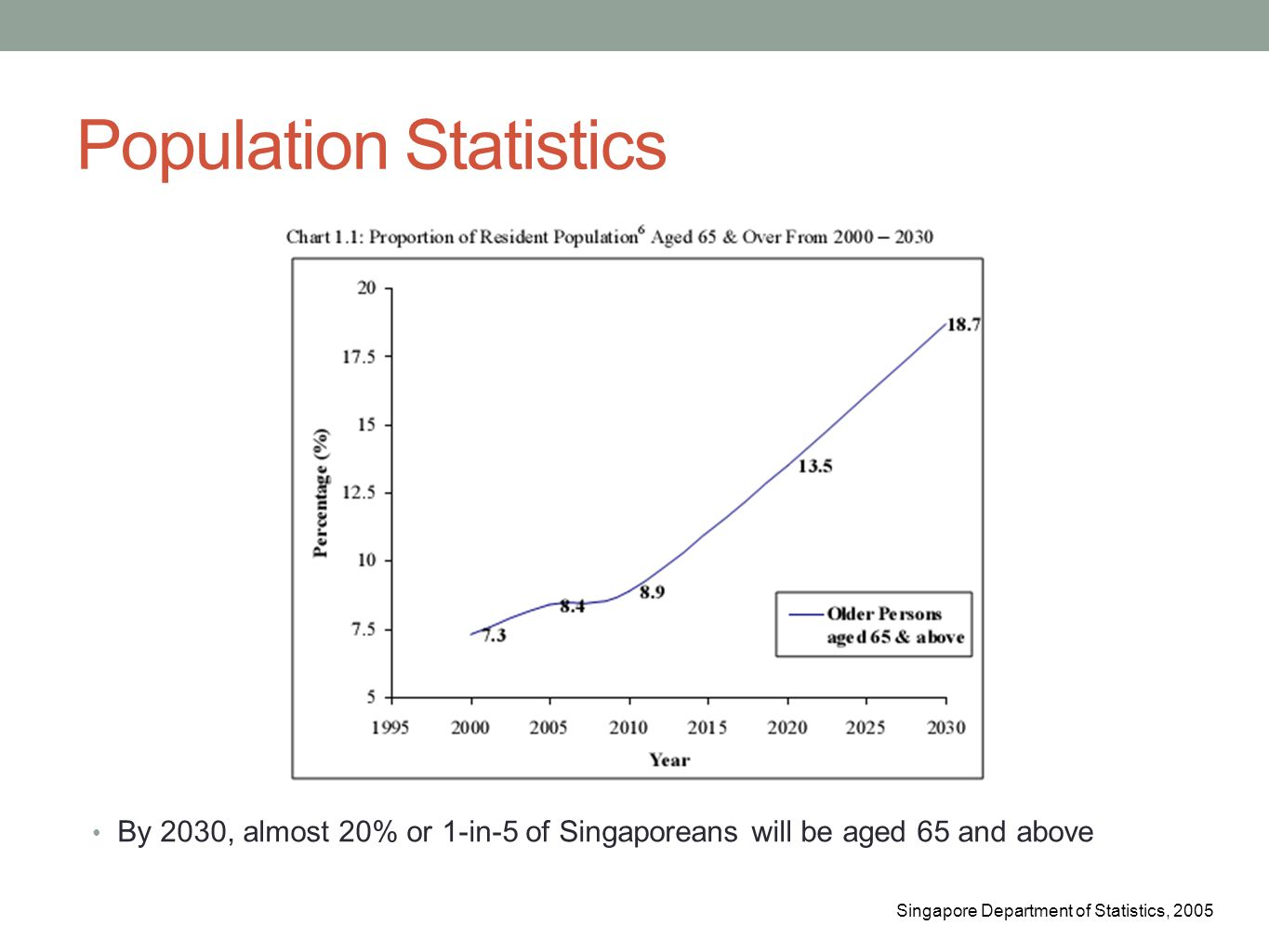 Population Statistics By 2030, almost 20% or 1-in-5 of Singaporeans will be aged 65 and above Singapore Department of Statistics, 2005