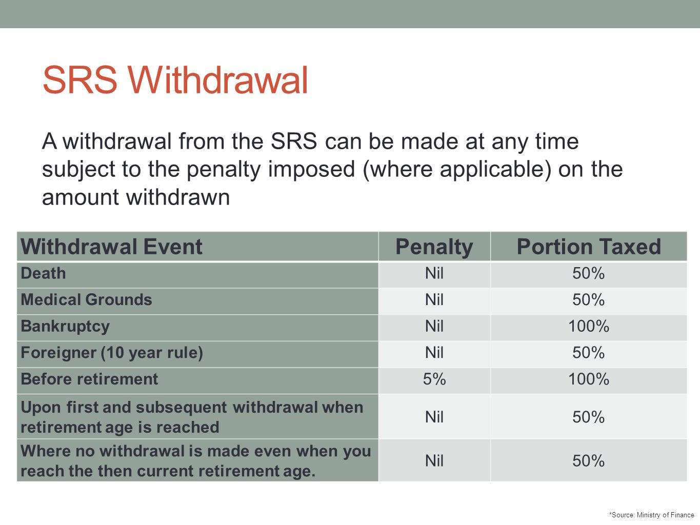SRS Withdrawal A withdrawal from the SRS can be made at any time subject to the penalty imposed (where applicable) on the amount withdrawn Withdrawal