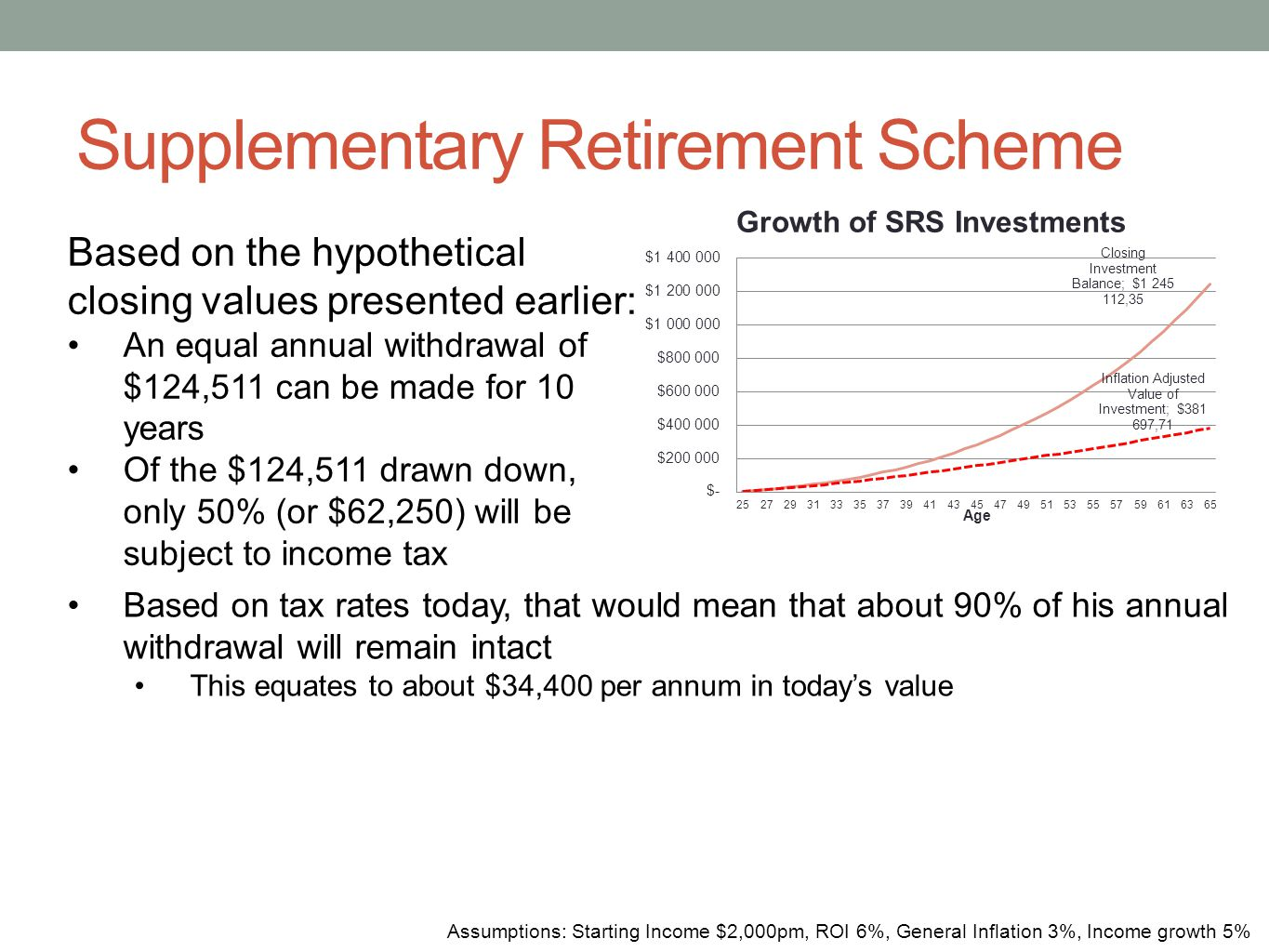 Supplementary Retirement Scheme Assumptions: Starting Income $2,000pm, ROI 6%, General Inflation 3%, Income growth 5% Based on the hypothetical closin