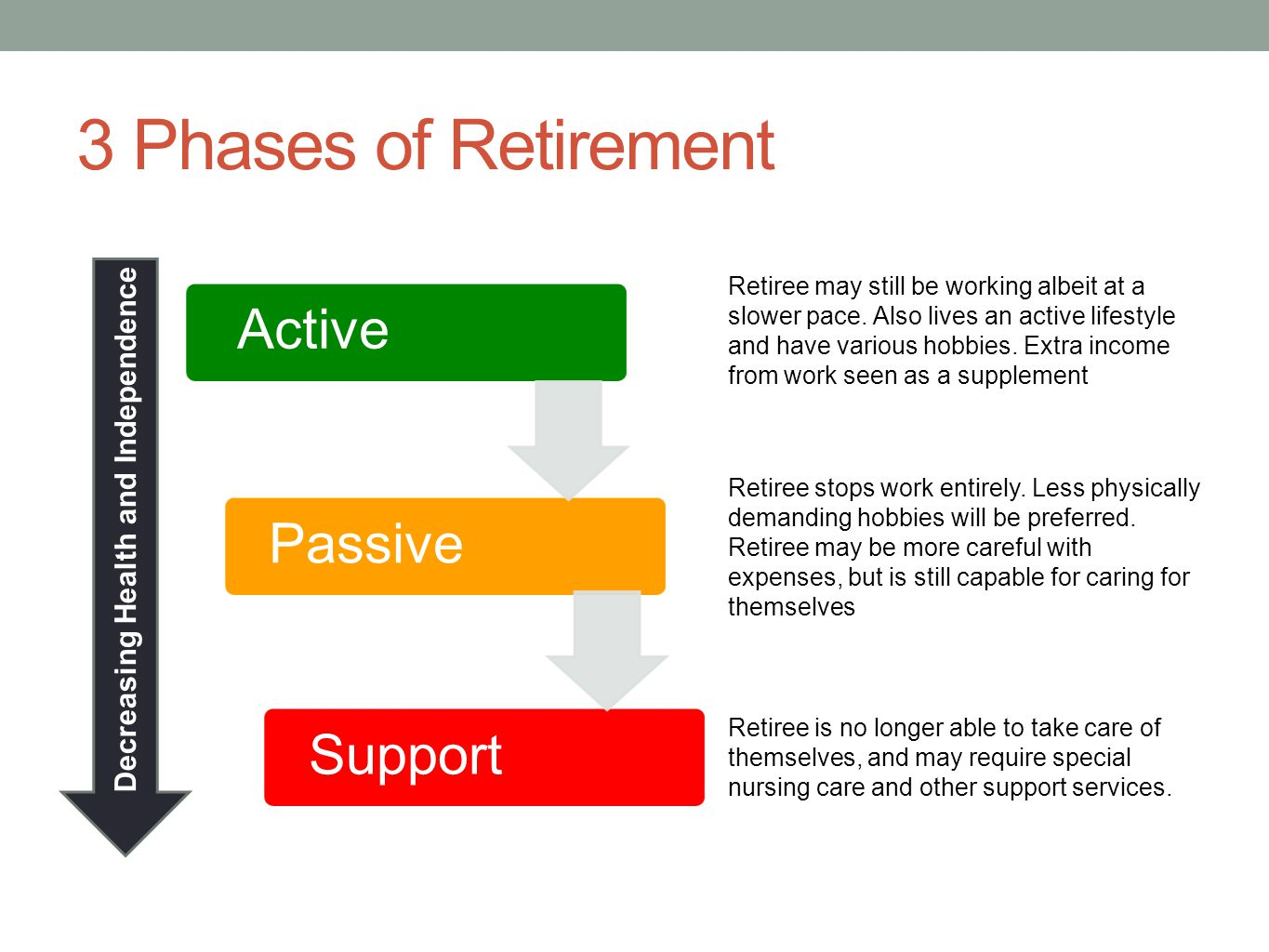 3 Phases of Retirement ActivePassiveSupport Decreasing Health and Independence Retiree may still be working albeit at a slower pace. Also lives an act