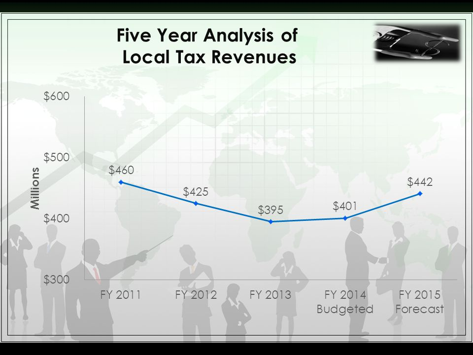 Five Year Analysis of Local Tax Revenues