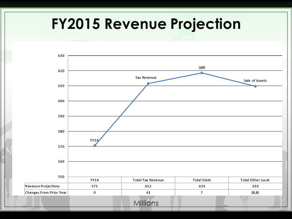 FY2015 Revenue Projection Millions