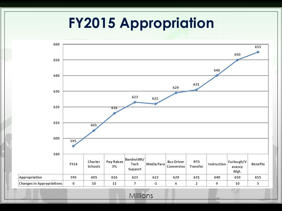 FY2015 Appropriation Millions