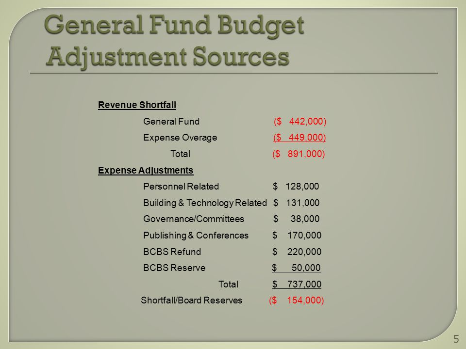 Revenue Shortfall General Fund ($ 442,000) Expense Overage ($ 449,000) Total ($ 891,000) Expense Adjustments Personnel Related $ 128,000 Building & Technology Related $ 131,000 Governance/Committees $ 38,000 Publishing & Conferences $ 170,000 BCBS Refund $ 220,000 BCBS Reserve $ 50,000 Total $ 737,000 Shortfall/Board Reserves ($ 154,000) 5