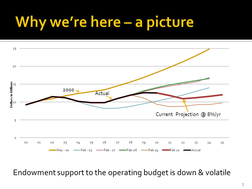 Endowment support to the operating budget is down & volatile 3