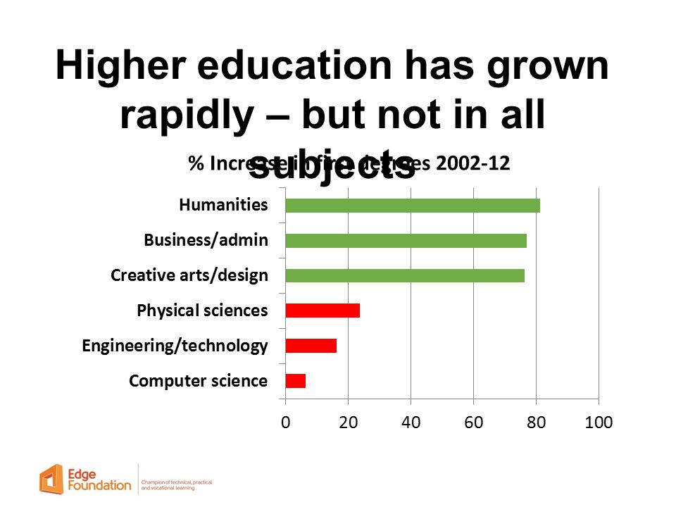 Higher education has grown rapidly – but not in all subjects
