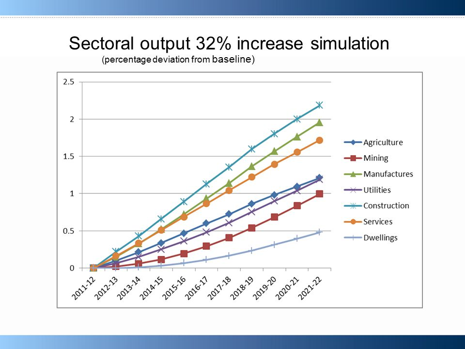 Sectoral output (32% increase) Sectoral output 32% increase simulation (percentage deviation from baseline)