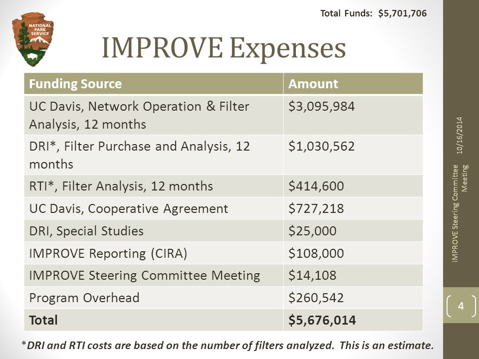 IMPROVE Expenses Funding SourceAmount UC Davis, Network Operation & Filter Analysis, 12 months $3,095,984 DRI*, Filter Purchase and Analysis, 12 months $1,030,562 RTI*, Filter Analysis, 12 months$414,600 UC Davis, Cooperative Agreement$727,218 DRI, Special Studies$25,000 IMPROVE Reporting (CIRA)$108,000 IMPROVE Steering Committee Meeting$14,108 Program Overhead$260,542 Total$5,676,014 10/16/2014 IMPROVE Steering Committee Meeting 4 Total Funds: $5,701,706 *DRI and RTI costs are based on the number of filters analyzed.