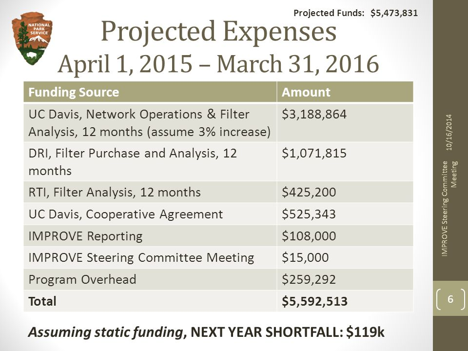Projected Funds: $5,473,831 Projected Expenses April 1, 2015 – March 31, 2016 Funding SourceAmount UC Davis, Network Operations & Filter Analysis, 12 months (assume 3% increase) $3,188,864 DRI, Filter Purchase and Analysis, 12 months $1,071,815 RTI, Filter Analysis, 12 months$425,200 UC Davis, Cooperative Agreement$525,343 IMPROVE Reporting$108,000 IMPROVE Steering Committee Meeting$15,000 Program Overhead$259,292 Total$5,592,513 10/16/2014 IMPROVE Steering Committee Meeting 6 Projected Funds: $5,473,831 Assuming static funding, NEXT YEAR SHORTFALL: $119k