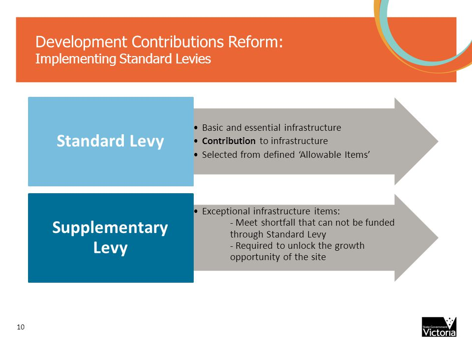 Development Contributions Reform: Implementing Standard Levies 10 Basic and essential infrastructure Contribution to infrastructure Selected from defined 'Allowable Items' Standard Levy Exceptional infrastructure items: - Meet shortfall that can not be funded through Standard Levy - Required to unlock the growth opportunity of the site Supplementary Levy