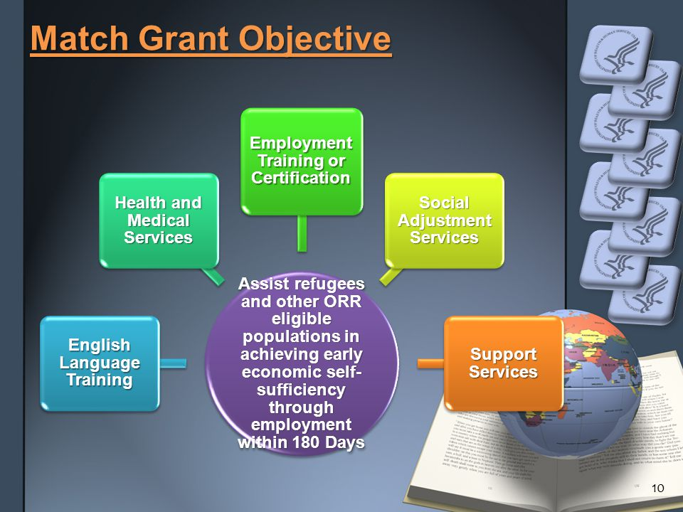 Match Grant Objective Assist refugees and other ORR eligible populations in achieving early economic self- sufficiency through employment within 180 Days English Language Training Health and Medical Services Employment Training or Certification Social Adjustment Services Support Services 10