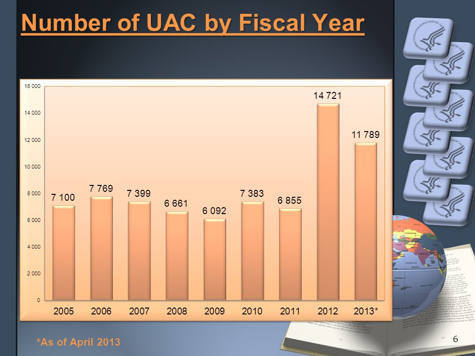 Number of UAC by Fiscal Year *As of April 2013 6