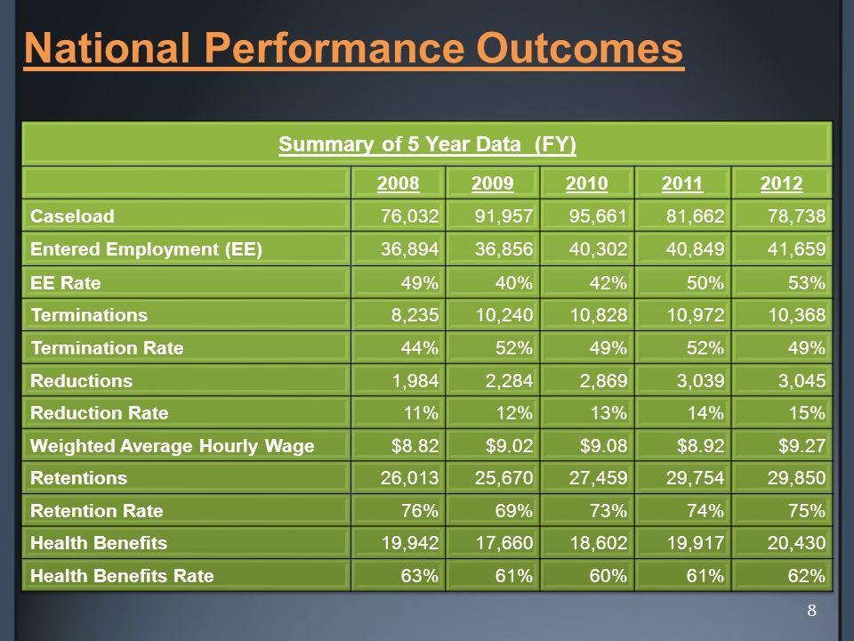 National Performance Outcomes 8