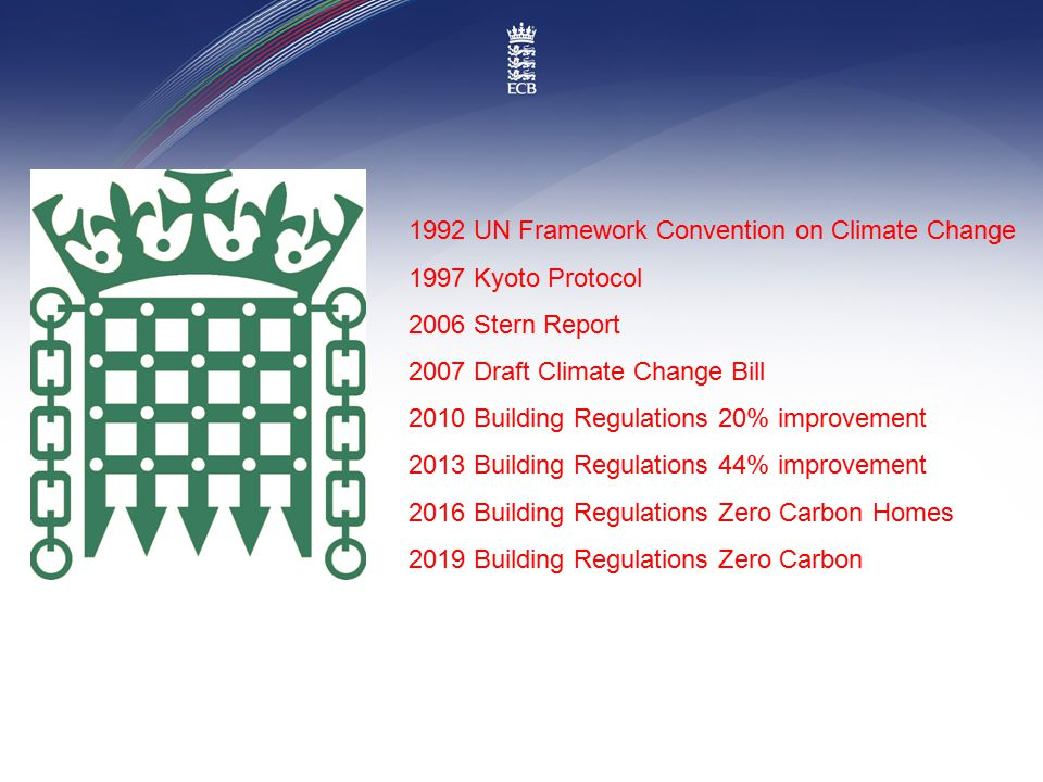 1992 UN Framework Convention on Climate Change 1997 Kyoto Protocol 2006 Stern Report 2007 Draft Climate Change Bill 2010 Building Regulations 20% improvement 2013 Building Regulations 44% improvement 2016 Building Regulations Zero Carbon Homes 2019 Building Regulations Zero Carbon