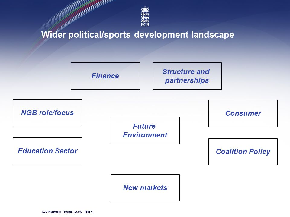 ECB Presentation Template - 24.1.05 Page 14 Wider political/sports development landscape Finance Structure and partnerships Consumer Coalition Policy