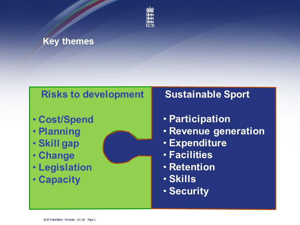 ECB Presentation Template - 24.1.05 Page 4 Key themes Sustainable SportRisks to development Participation Revenue generation Expenditure Facilities Re