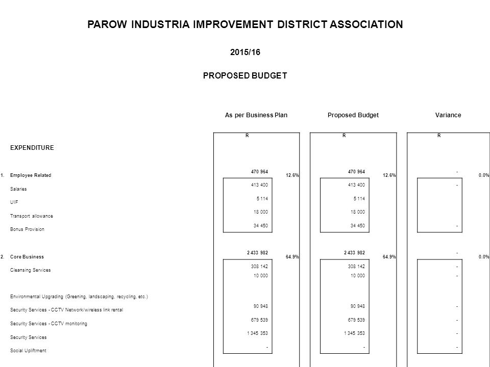 PAROW INDUSTRIA IMPROVEMENT DISTRICT ASSOCIATION 2015/16 PROPOSED BUDGET As per Business PlanProposed BudgetVariance EXPENDITURE R R R 1.Employee Related 470 964 12.6% 470 964 12.6% - 0.0% Salaries 413 400 - UIF 5 114 Transport allowance 18 000 Bonus Provision 34 450 - 2.Core Business 2 433 982 64.9% 2 433 982 64.9% - 0.0% Cleansing Services 308 142 - Environmental Upgrading (Greening, landscaping, recycling, etc.) 10 000 - Security Services - CCTV Network/wireless link rental 90 948 - Security Services - CCTV monitoring 679 539 - Security Services 1 345 353 - Social Upliftment - - -