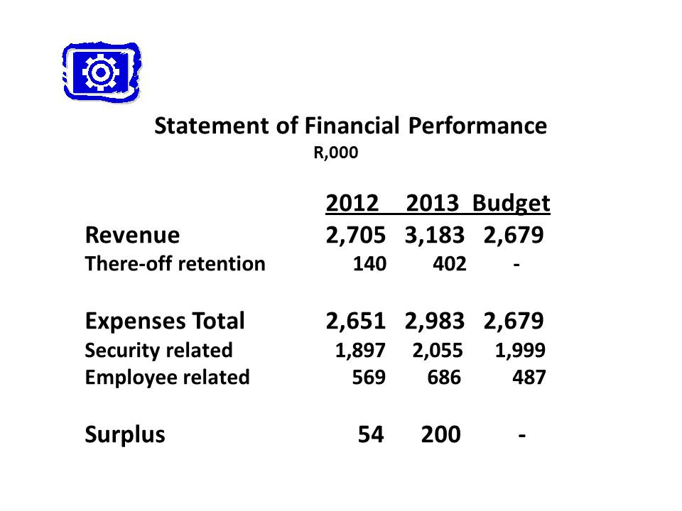 Statement of Financial Performance R,000 2012 2013 Budget Revenue 2,705 3,183 2,679 There-off retention 140 402 - Expenses Total 2,651 2,983 2,679 Security related 1,897 2,055 1,999 Employee related 569 686 487 Surplus54 200 -