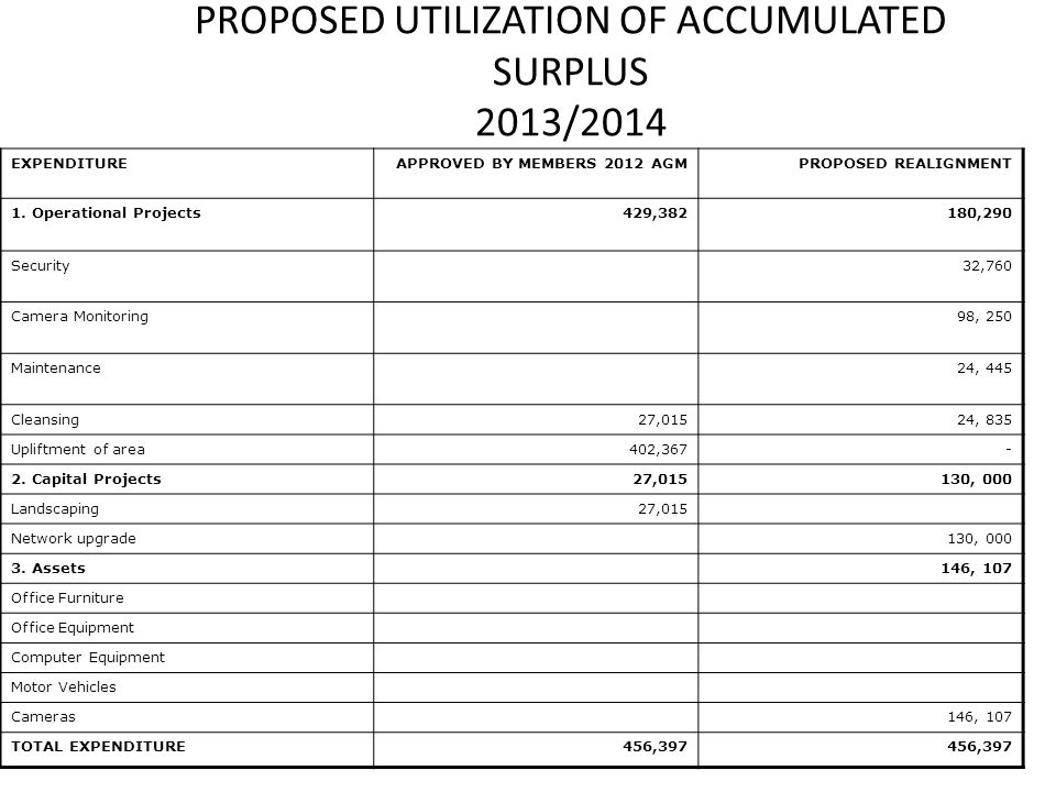 PROPOSED UTILIZATION OF ACCUMULATED SURPLUS 2013/2014 EXPENDITUREAPPROVED BY MEMBERS 2012 AGMPROPOSED REALIGNMENT 1.