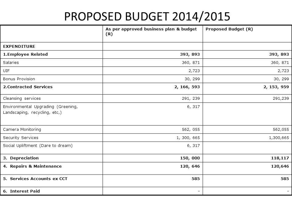 PROPOSED BUDGET 2014/2015 As per approved business plan & budget (R) Proposed Budget (R) EXPENDITURE 1.Employee Related393, 893 Salaries360, 871 UIF2,723 Bonus Provision30, 299 2.Contracted Services2, 166, 5932, 153, 959 Cleansing services291, 239 Environmental Upgrading (Greening, Landscaping, recycling, etc,) 6, 317 Camera Monitoring562, 055 Security Services1, 300, 665 Social Upliftment (Dare to dream)6, 317 3.