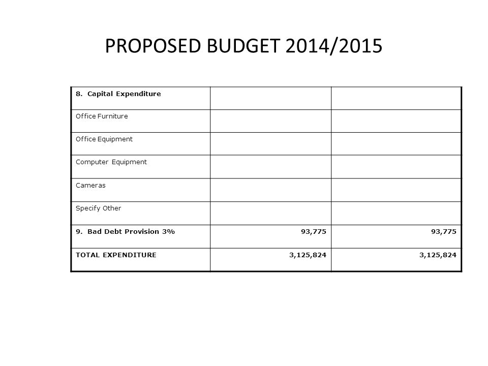 PROPOSED BUDGET 2014/2015 8.