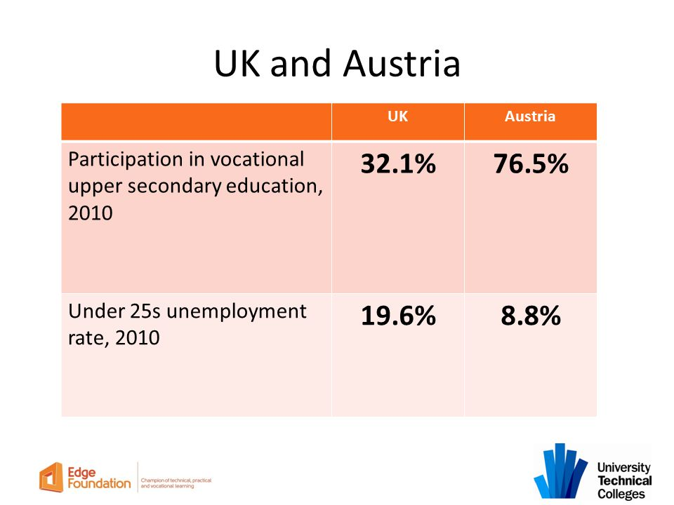 UK and Austria UKAustria Participation in vocational upper secondary education, 2010 32.1%76.5% Under 25s unemployment rate, 2010 19.6%8.8%