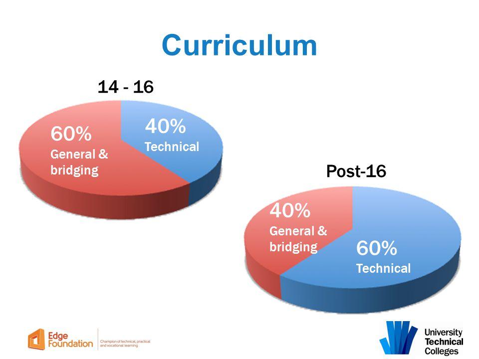 Curriculum 14 - 16 60% General & bridging 40% Technical Post-16 40% General & bridging 60% Technical