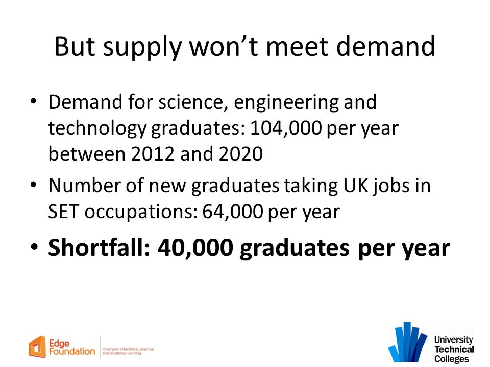 But supply won't meet demand Demand for science, engineering and technology graduates: 104,000 per year between 2012 and 2020 Number of new graduates