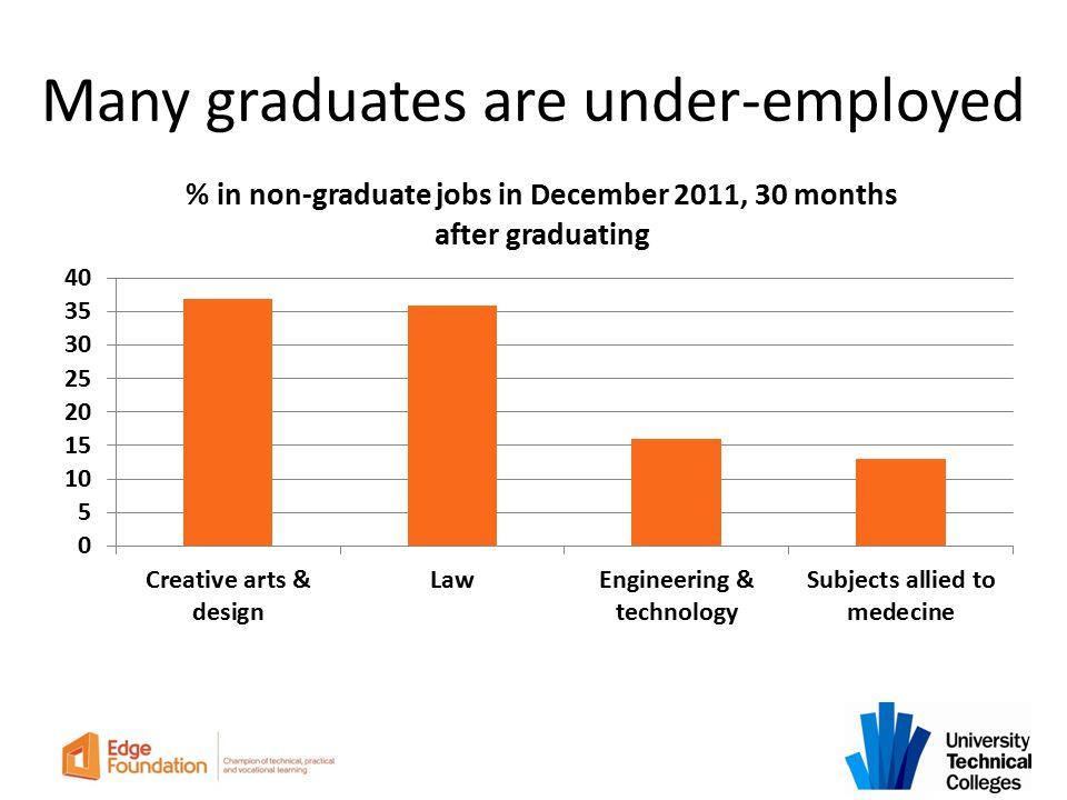 Many graduates are under-employed