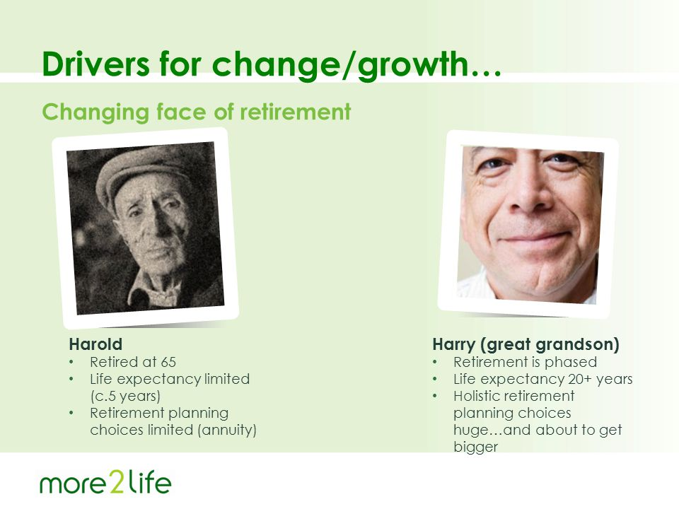 Drivers for change/growth… Harold Retired at 65 Life expectancy limited (c.5 years) Retirement planning choices limited (annuity) Harry (great grandso