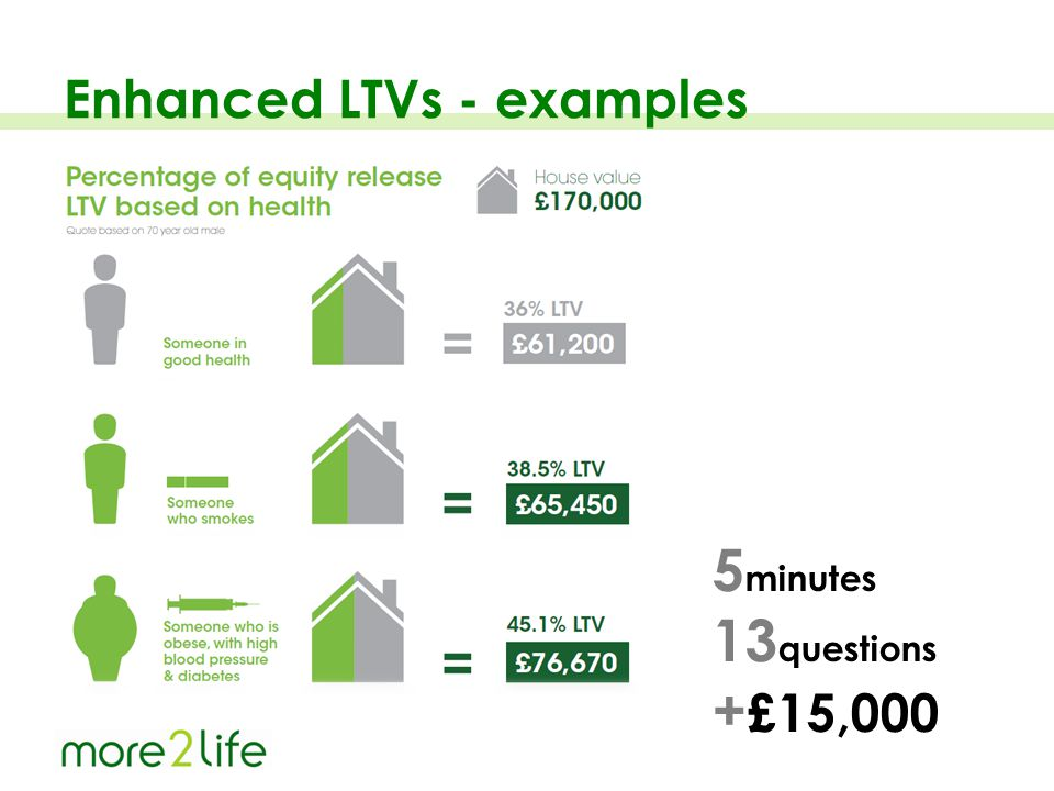 Enhanced LTVs - examples 5 minutes 13 questions + £15,000