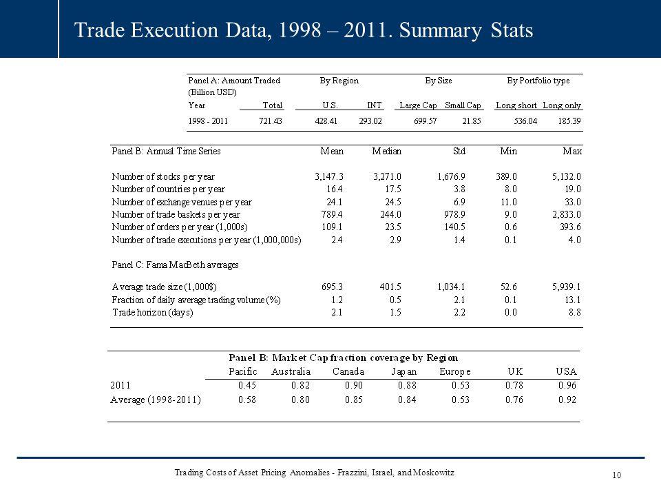 Trade Execution Data, 1998 – 2011.