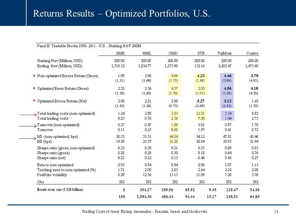 Returns Results – Optimized Portfolios, U.S.
