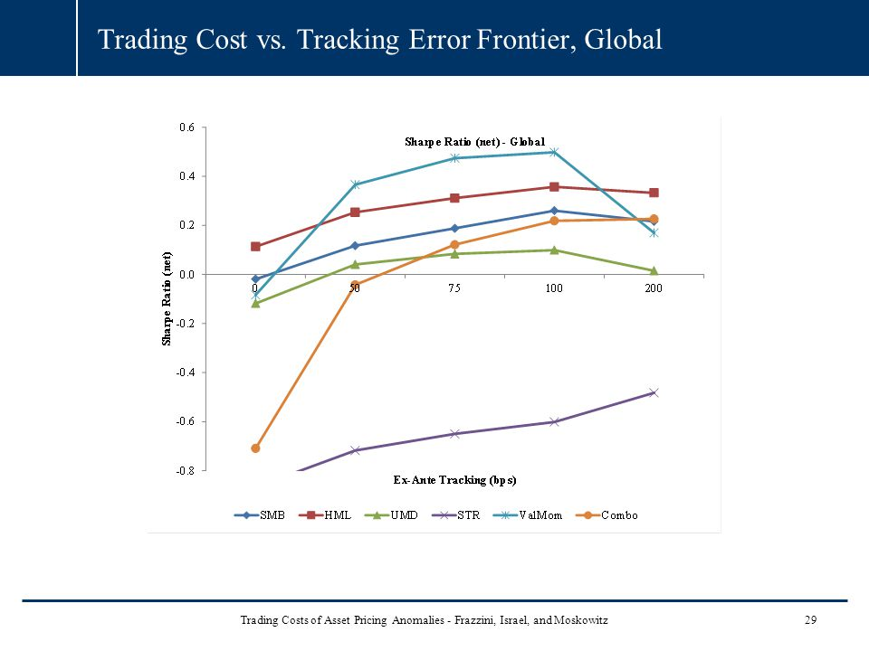 Trading Cost vs.