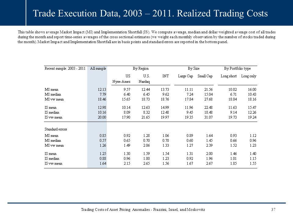 Trade Execution Data, 2003 – 2011.