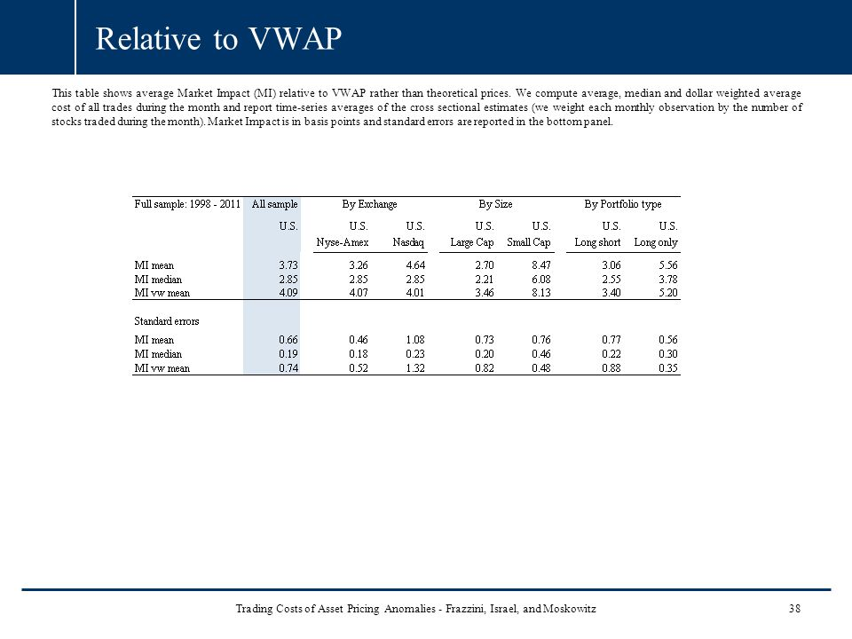 Relative to VWAP This table shows average Market Impact (MI) relative to VWAP rather than theoretical prices.