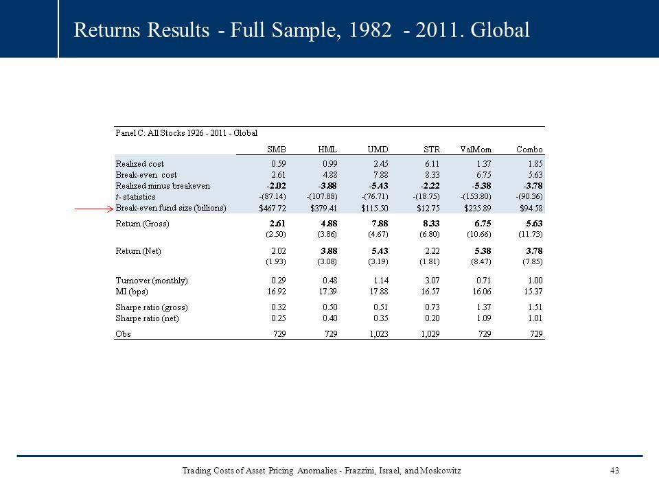 Returns Results - Full Sample, 1982 - 2011.
